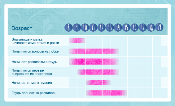 Таблица полового созревания